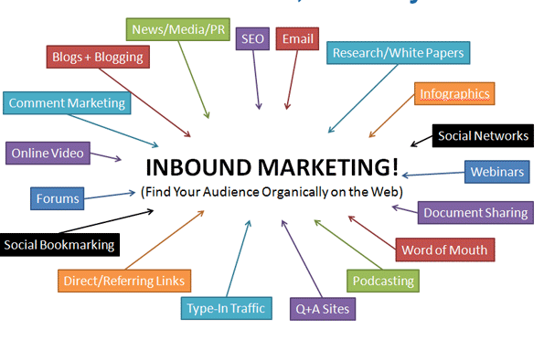 The Ultimate Paid Marketing Sources List