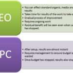 SEO vs PPC [Part Two] – SEO vs PPC Inforgraphic Included