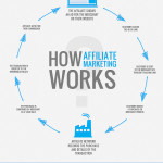 How To Do Affiliate Marketing Like A Boss