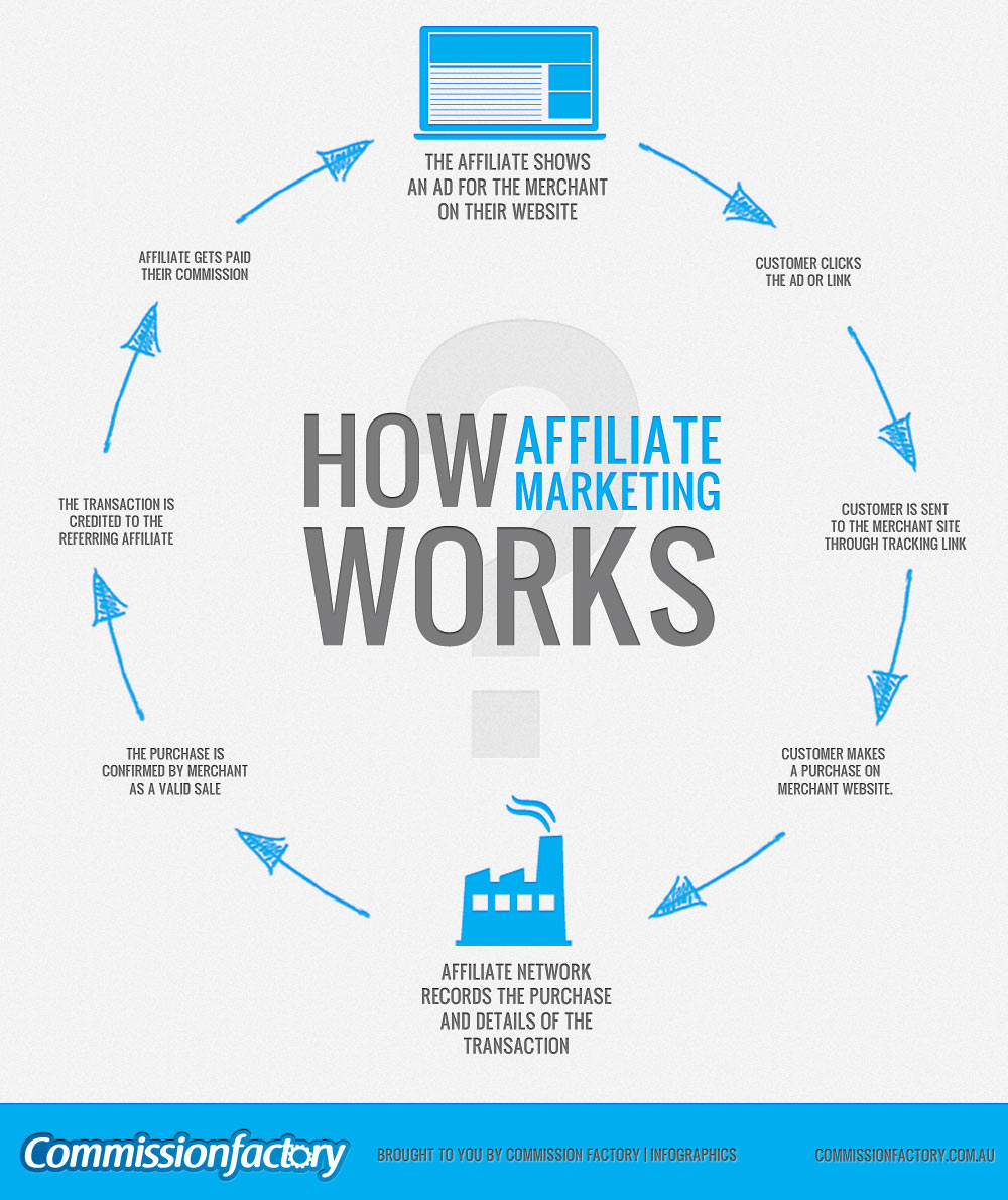 Affiliate Marketing The Way It Should Be Done