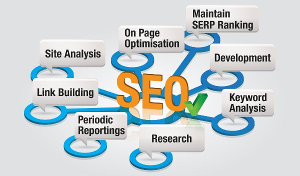 The Truth About SEO – Read If You Want To Rank Any Time Soon