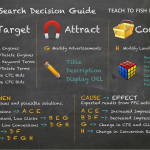 Cheap Search PPC: Why I Love It (And You Should, Too!) And How To Get Lots Of It