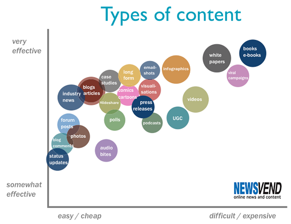 5 types of content that will make you famous