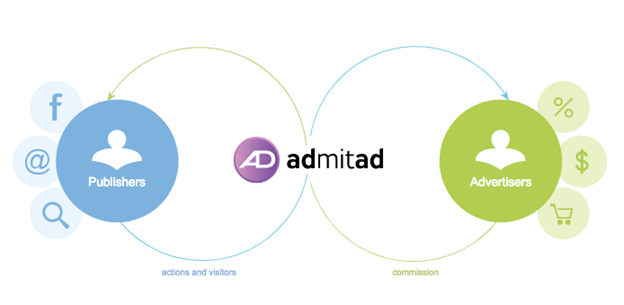 admitad publishers advertisers